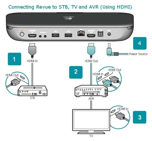 How to connect an hdmi tv with an av receiver