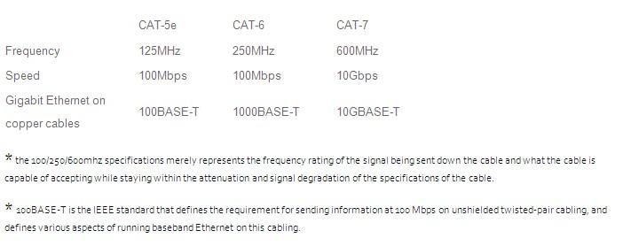 Cat5e Cat 6 vs Cat 7 123inkcartridges