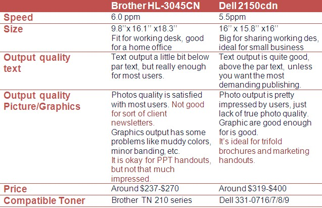 Brother hl-3075 vs Dell 2150cdn