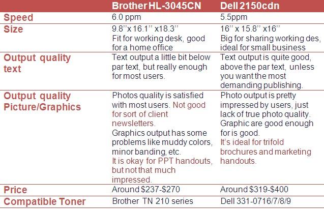 Brother hl-3075 vs Dell 2150cdn