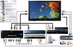 How to Connect a Blu Ray Player to a Flat Screen TV