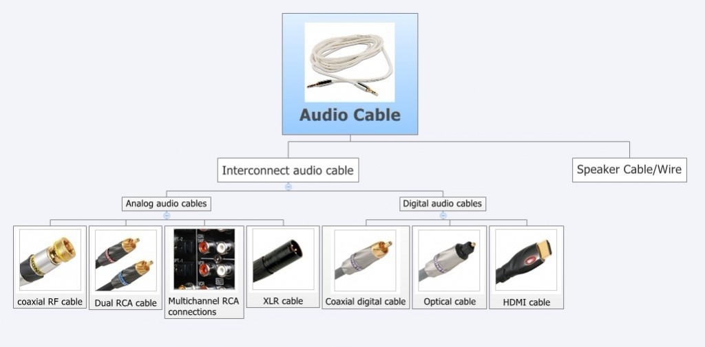 Audio Cable Types : How to choose audio cables for your home theater