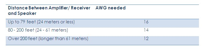Speaker wires distance-vs AWG table