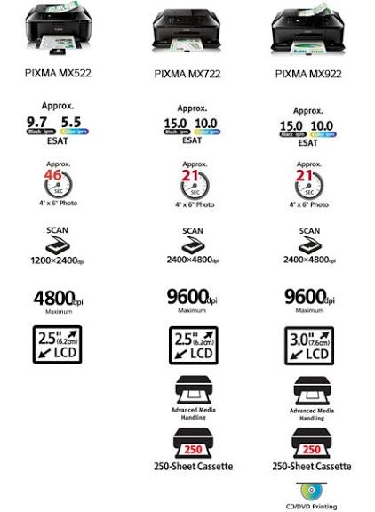 canon mx522 vs mx722 vs mx922