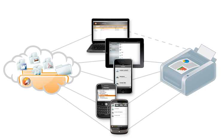 No need to prepare a hardcopy for everyone – Print on demand from the cloud server.