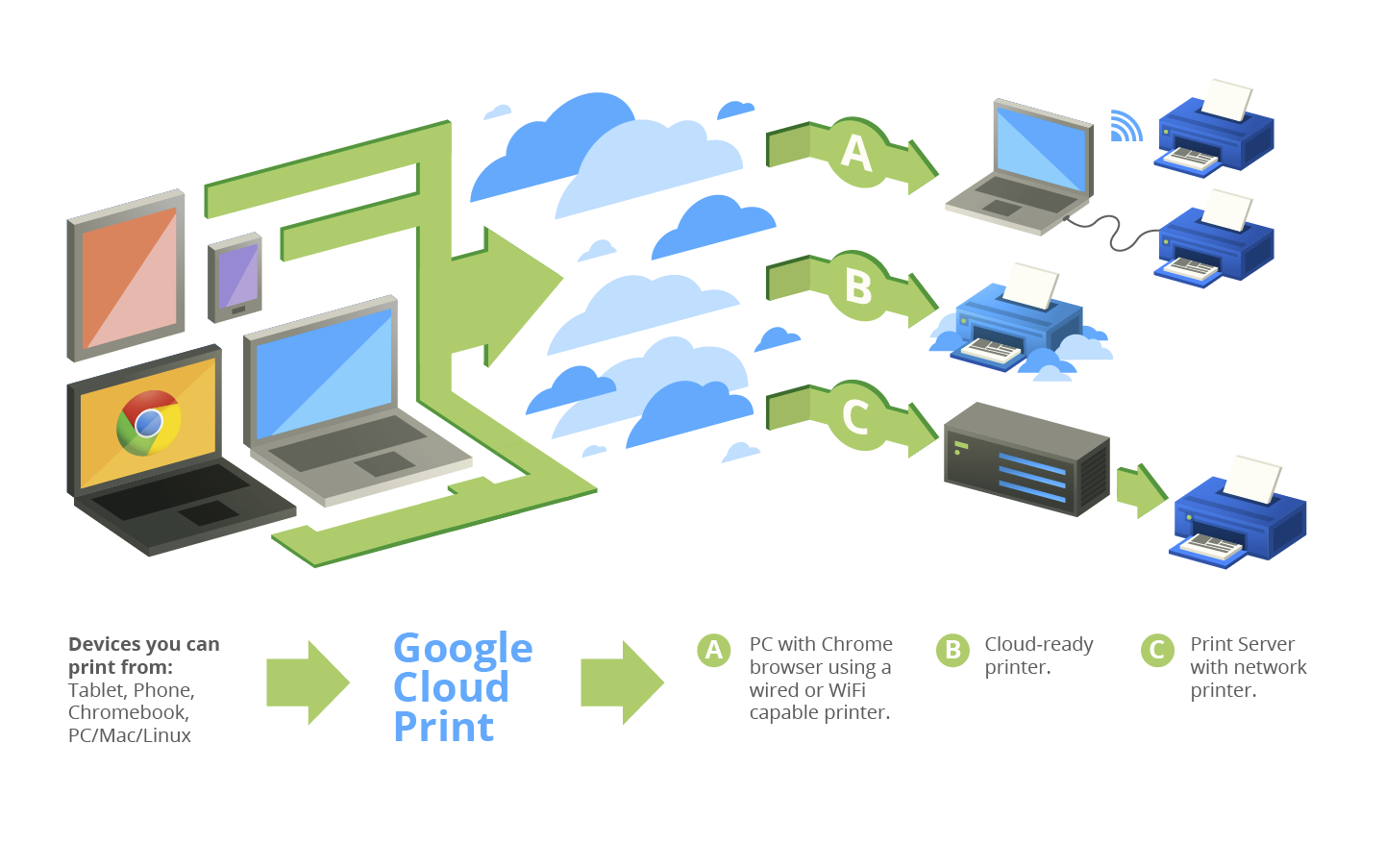 Print Anything From Anywhere With Google Cloud