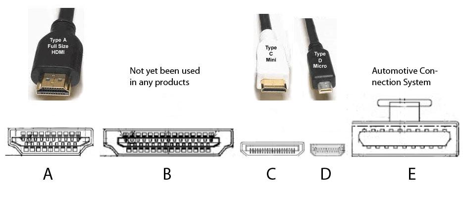 Five HDMI Connectors