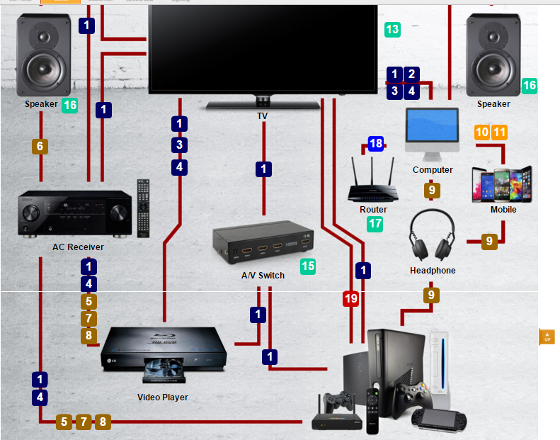 home theatre infographic from primecables